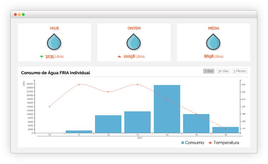 blog-consumo-agua-fria