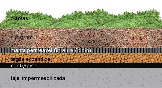 esquema-telhado-jardim-copy-550x300